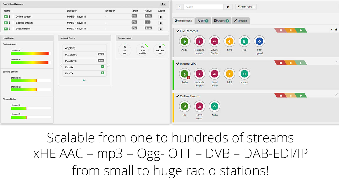 Scalable from one to hundreds of streams xHE AAC-mp§-Ogg-OTT-DVB-DAB-EDI/IP from small to big stations.