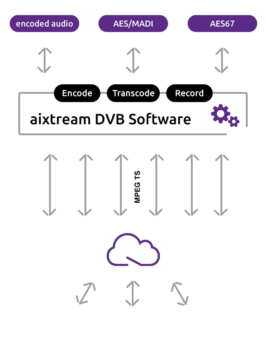 aixtream DVB Software