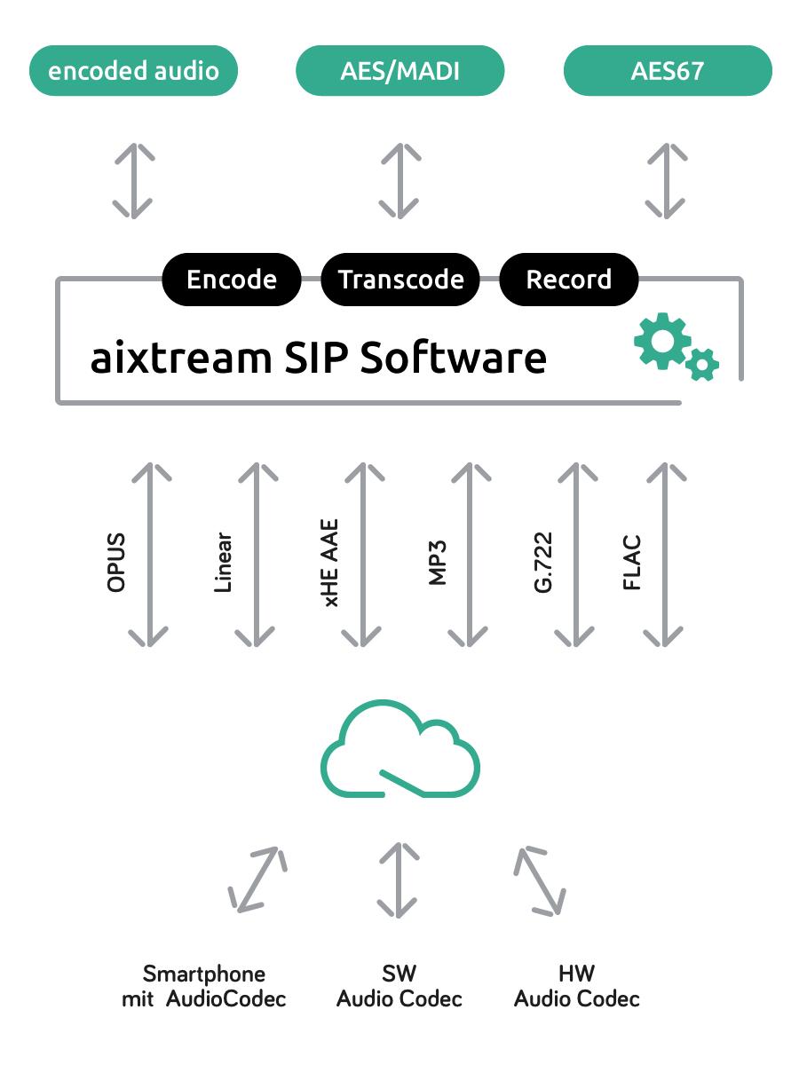 aixtream SIP Software
