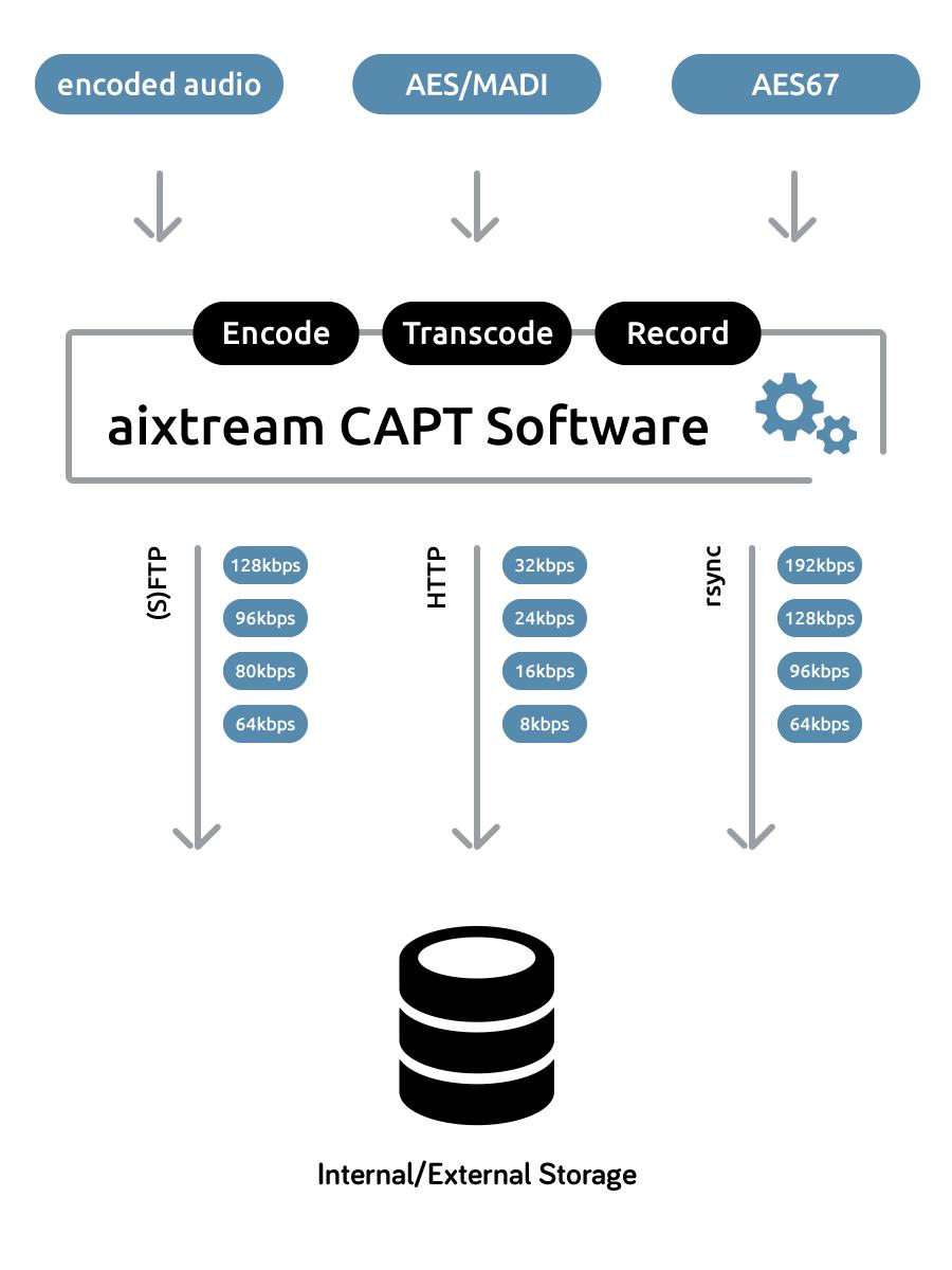 aixtream CAPT Software