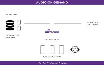 Create your Podcast on-the-fly