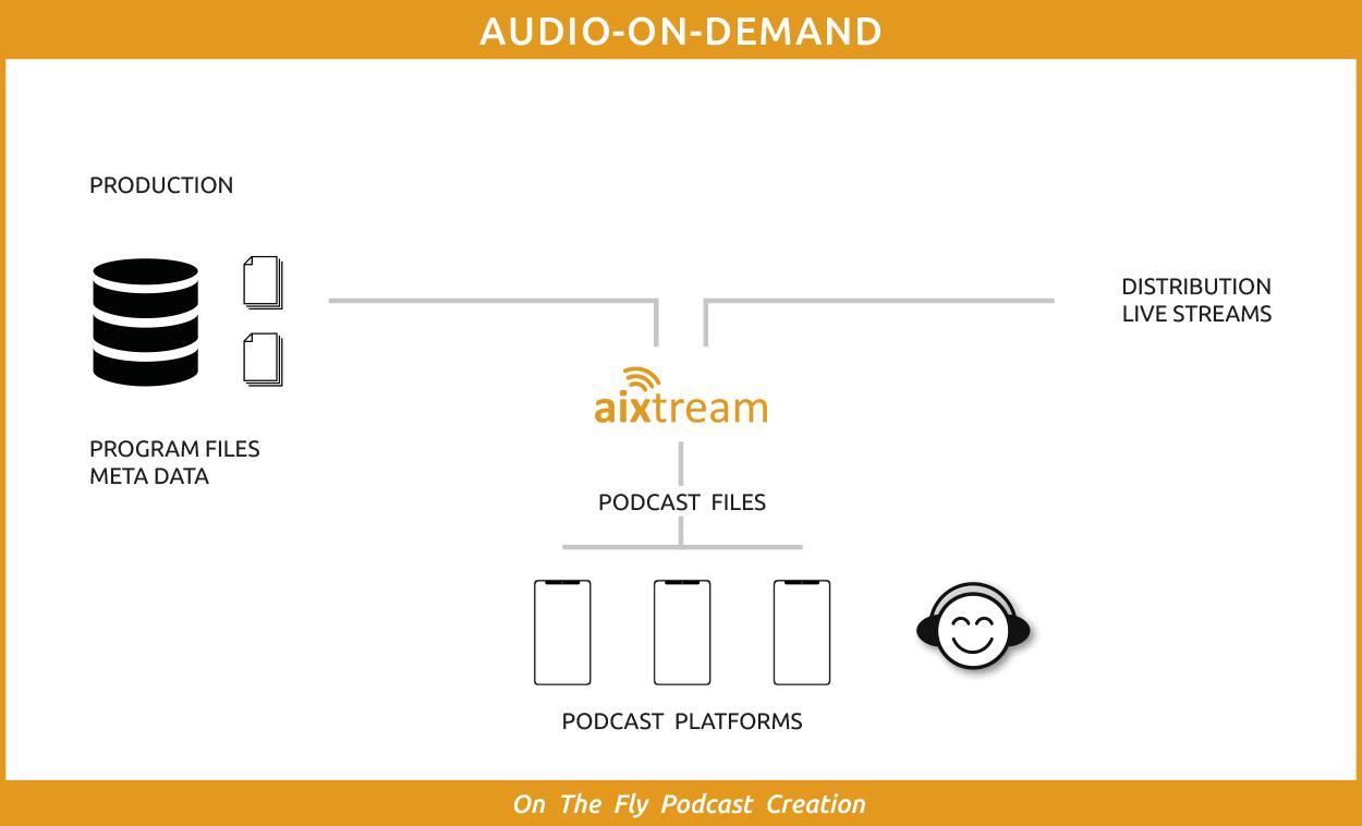 audio-on-demand-application
