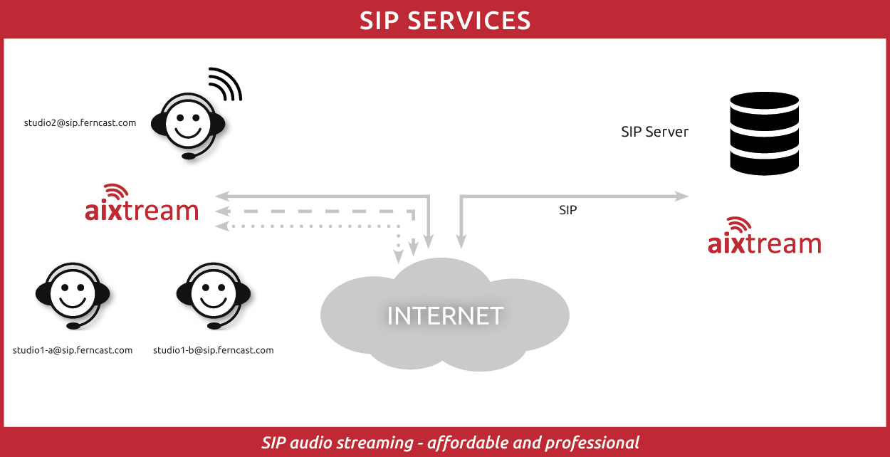 Ferncast SIP Services